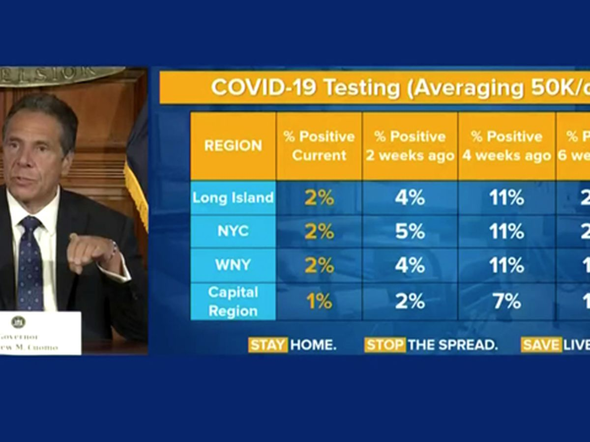 COVID-19 numbers are down, but could go up quickly, governor warns