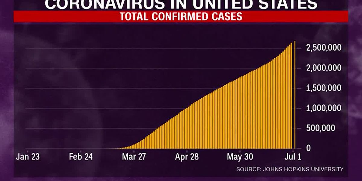 US sets record high with more than 50,000 new coronavirus cases reported in single day