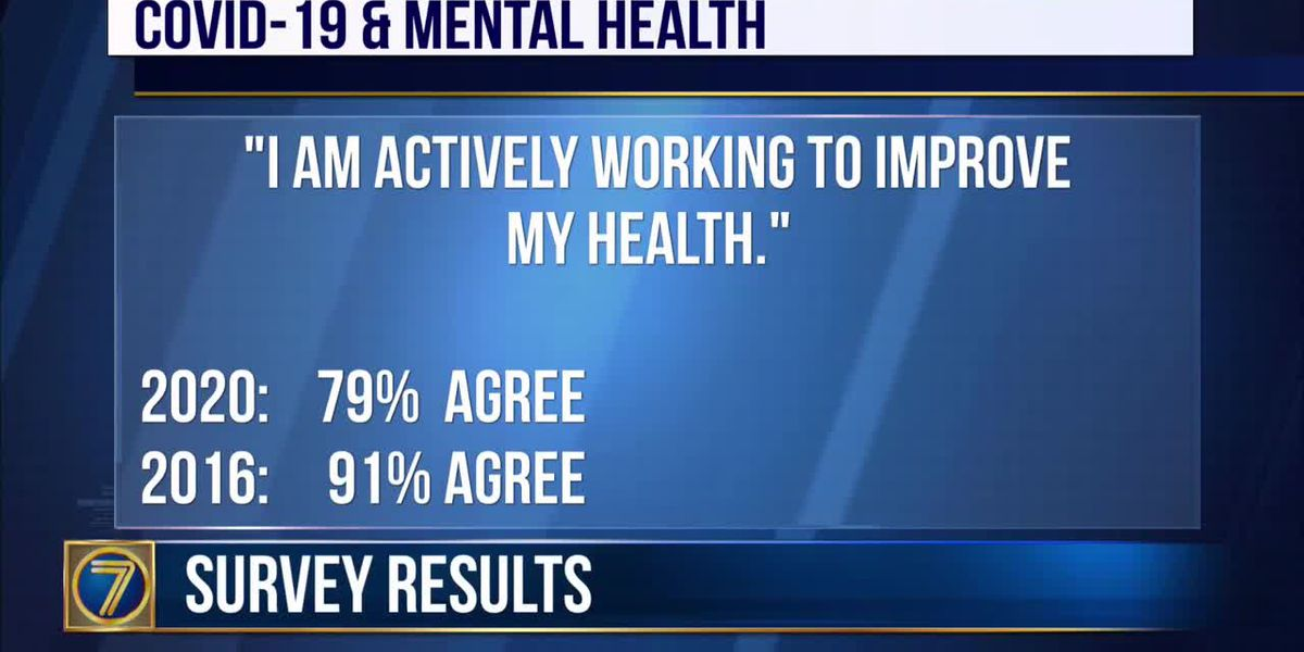 WWNY Annual health survey findings don't surprise organization