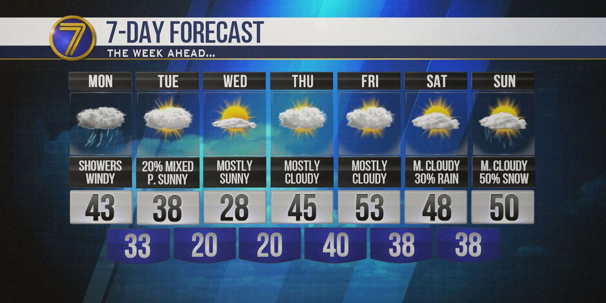 Wake Up Weather: Gusty winds to start, cool temps today